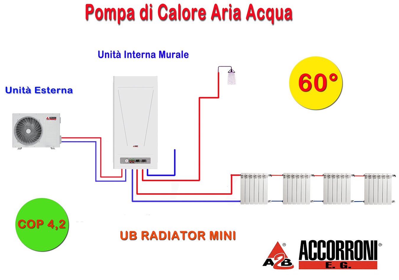 Sostituzione della caldaia a metano e gpl - Bombole metano per casa ...
