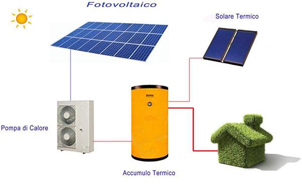 Accumulo termico a costo zero for Impianto fotovoltaico con pompa di calore prezzi