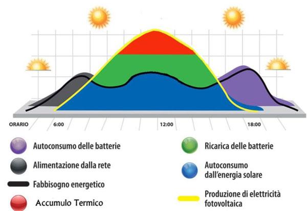 accumulo termico da fotovoltaico