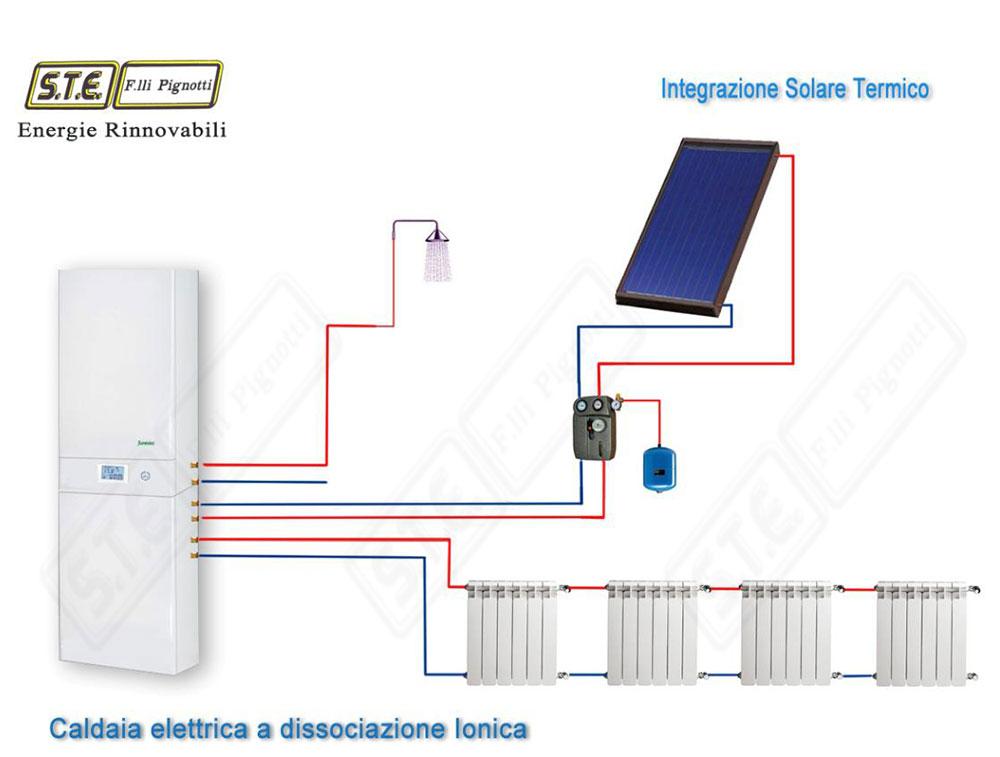 Caldaia per appartamento condizionatore manuale istruzioni for Istruzioni caldaia baxi