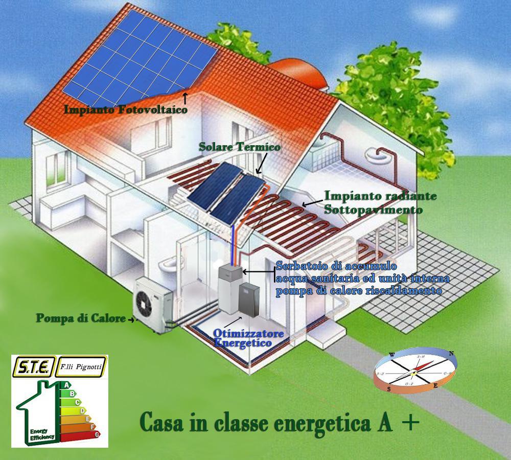 Casa In Classe A Come Sfruttare Le Tecnologie Rinnovabili