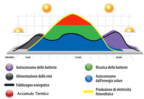gestire energia casa costo 0