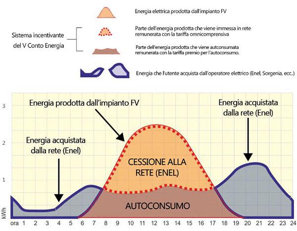 grafico energia autoconsumo