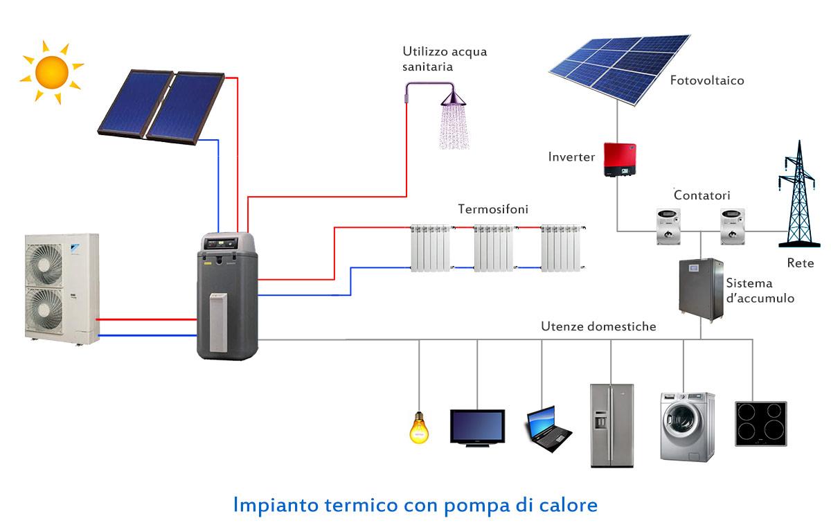 Pompa di calore con accumulo termosifoni in ghisa scheda for Disegno impianto riscaldamento a termosifoni