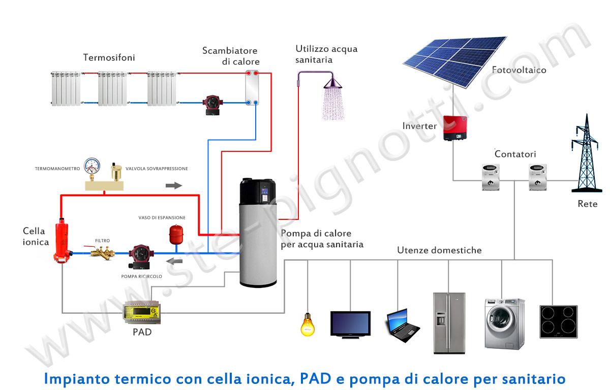 Risparmio energetico per la tua casa con le nuove tecnologie - Scambiatore di calore casa ...