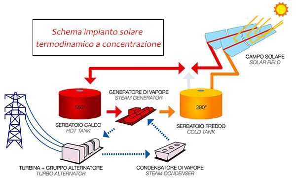 schema di un impianto solare termodinamico a concentrazione