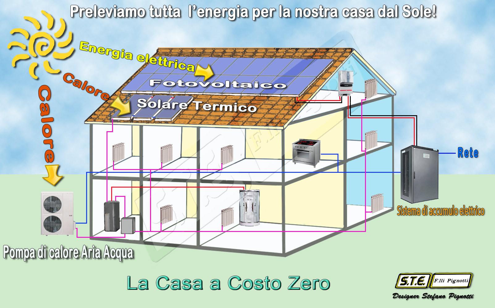 Mobili lavelli costo medio riscaldamento abitazione gpl for Semplici piani casa a basso costo