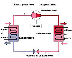 Funzionamento di un impianto di climatizzazione for Impianto climatizzazione